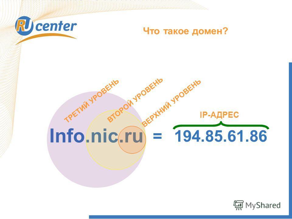 Info.nic.ru 194.85.61.86= Что такое домен? IP-АДРЕС ВЕРХНИЙ УРОВЕНЬ ВТОРОЙ УРОВЕНЬ ТРЕТИЙ УРОВЕНЬ