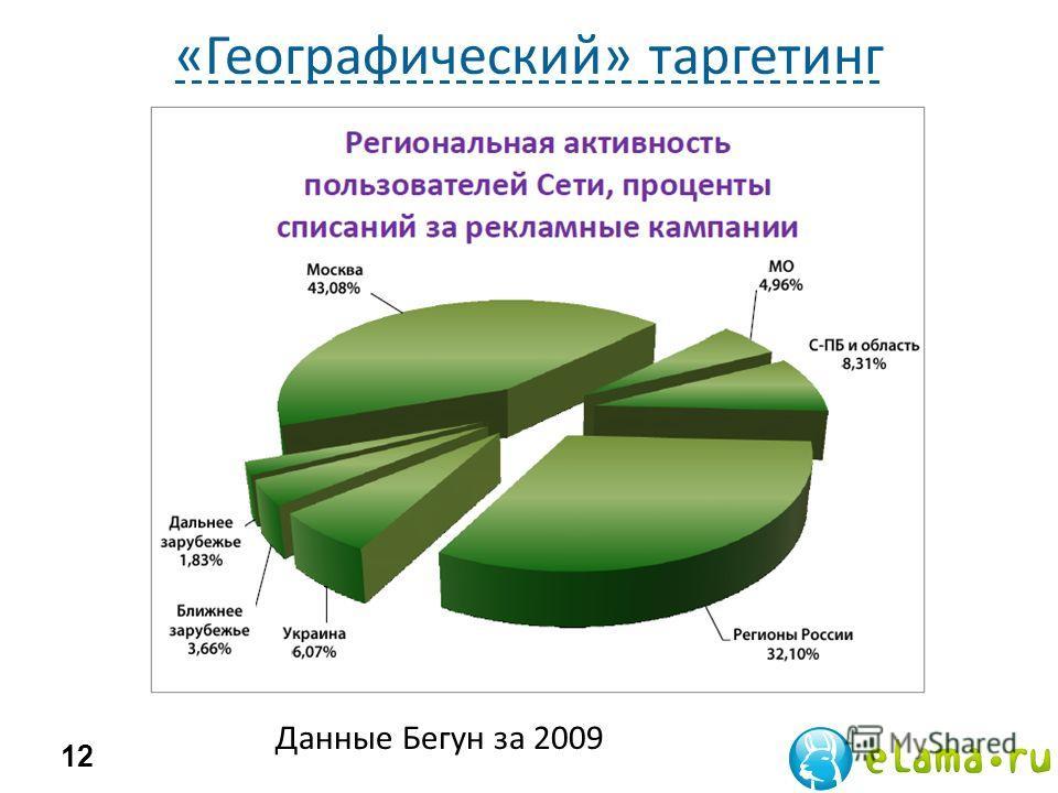 «Географический» таргетинг 12 Данные Бегун за 2009