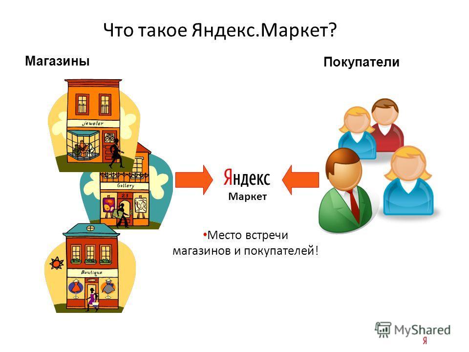 Что такое Яндекс.Маркет? Место встречи магазинов и покупателей ! Магазины Покупатели Маркет