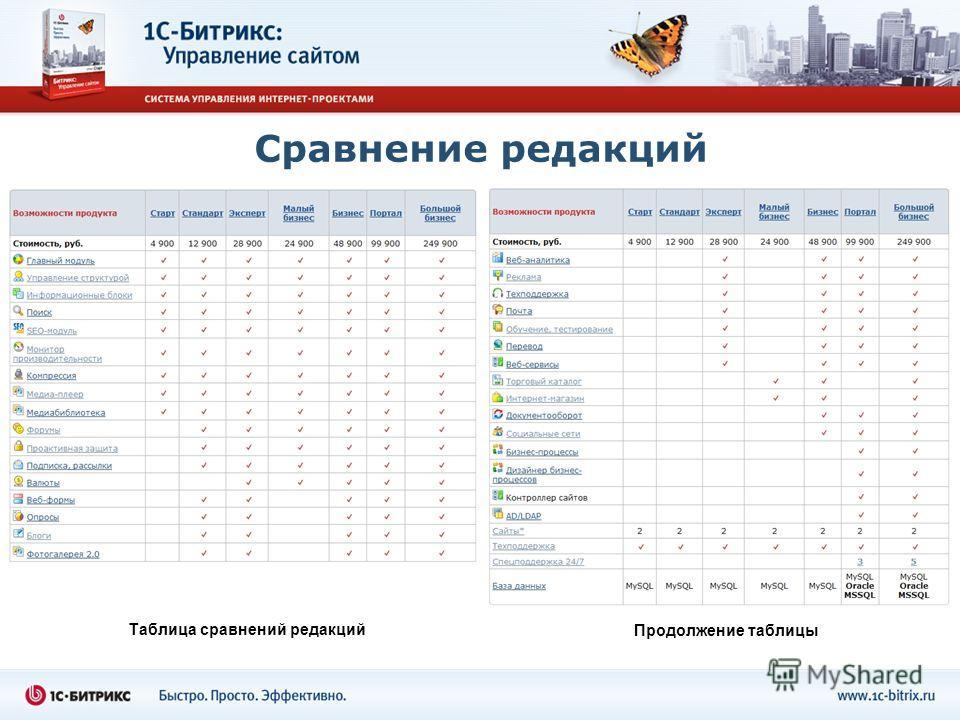 Сравнение редакций Таблица сравнений редакций Продолжение таблицы