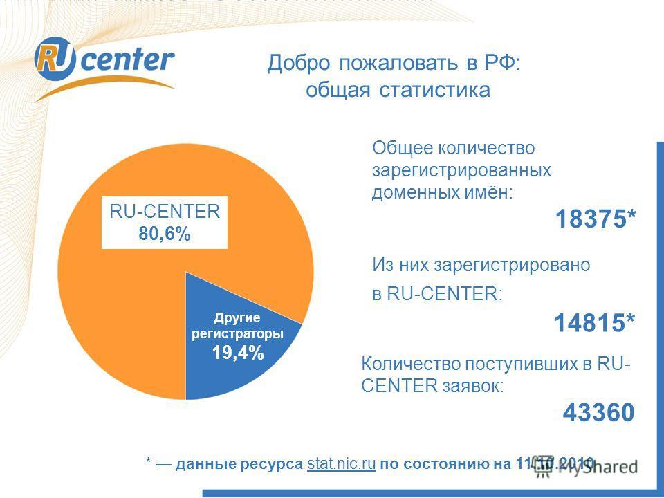 Общее количество зарегистрированных доменных имён: 18375* Из них зарегистрировано в RU-CENTER: 14815* * данные ресурса stat.nic.ru по состоянию на 11.10.2010 Количество поступивших в RU- CENTER заявок: 43360 Другие регистраторы 19,4% Добро пожаловать