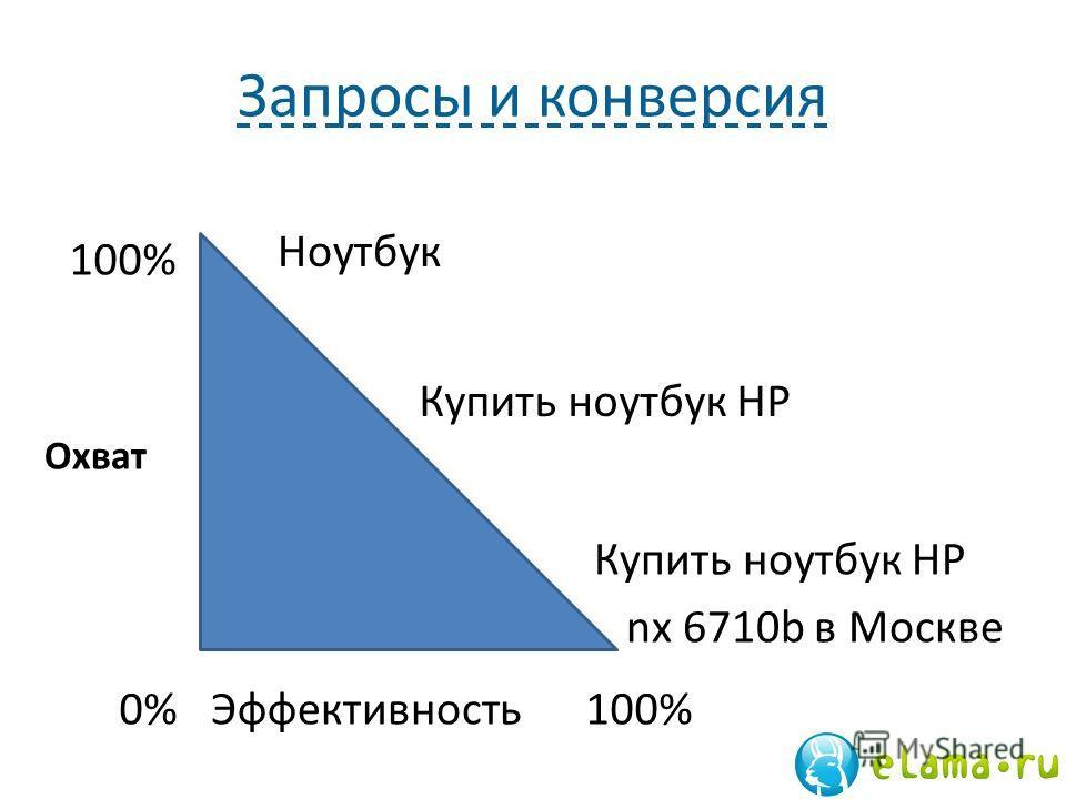 Запросы и конверсия Охват Эффективность0% 100% Ноутбук Купить ноутбук HP nx 6710b в Москве