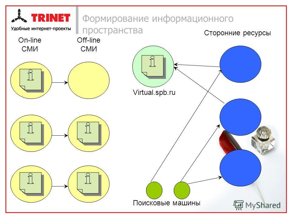 Формирование информационного пространства Virtual.spb.ru On-line СМИ Сторонние ресурсы Поисковые машины Off-line CМИ
