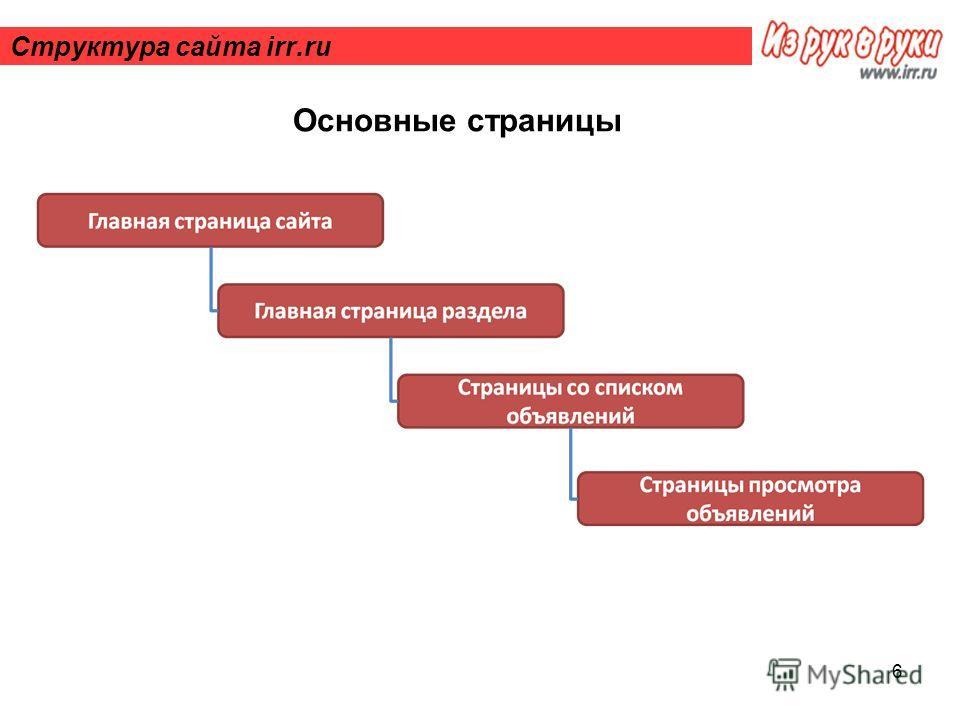 6 Структура сайта irr.ru Основные страницы