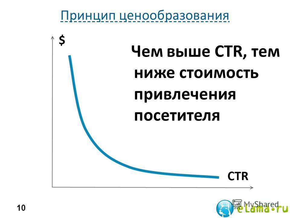 Принцип ценообразования 10 Чем выше CTR, тем ниже стоимость привлечения посетителя