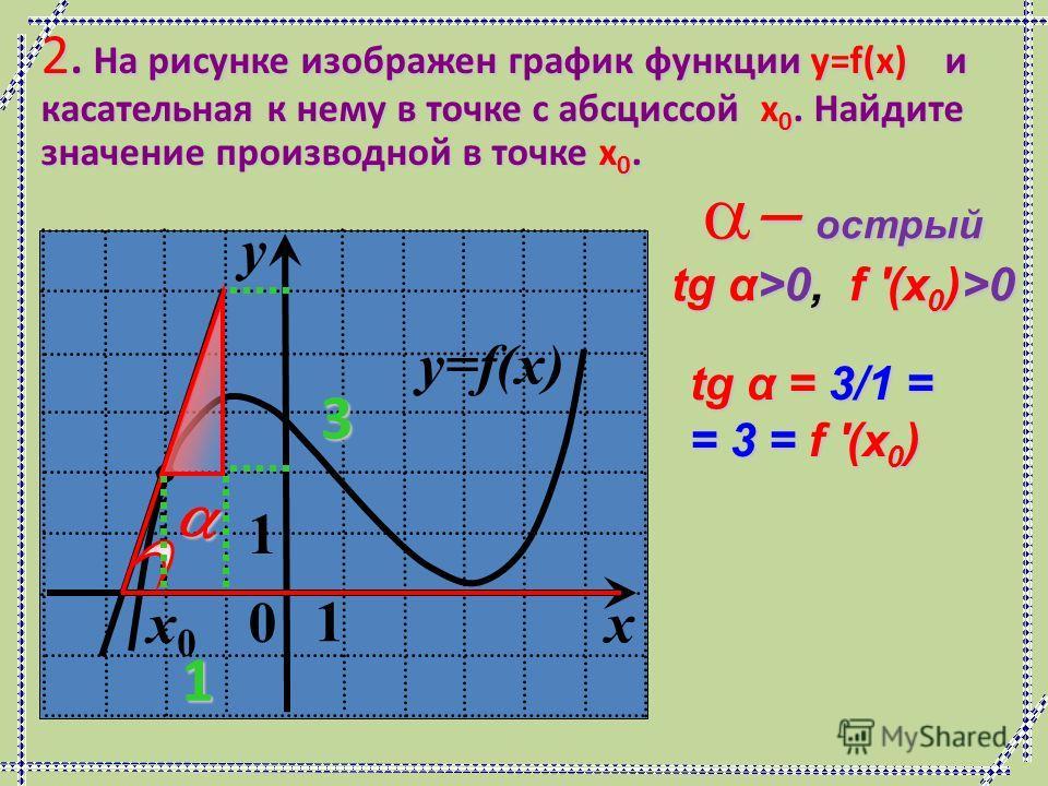 y=f(x) 0 1 y 1 x x0x0 2. На рисунке изображен график функции y=f(x) и касательная к нему в точке с абсциссой x 0. Найдите значение производной в точке x 0. острый острый tg α>0, f '(x 0 )>0 31 tg α = 3/1 = = 3 = f '(x 0 )