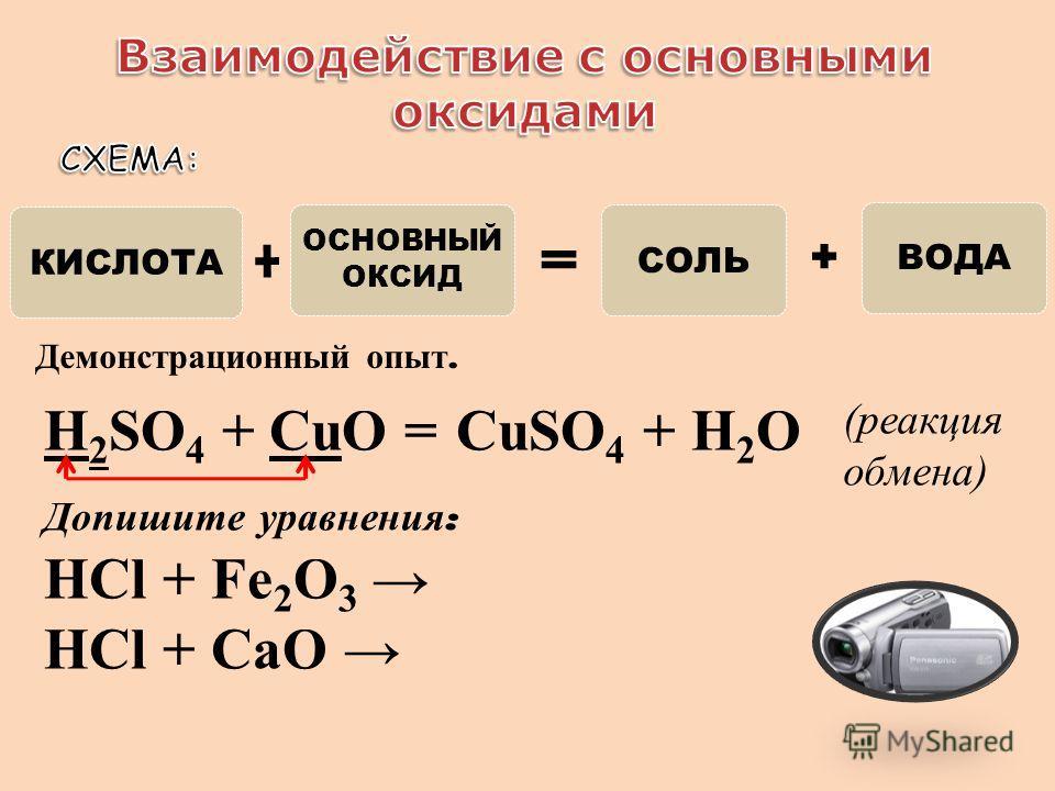 КИСЛОТА ОСНОВНЫЙ ОКСИД СОЛЬ ВОДА Демонстрационный опыт. Допишите уравнения : HCl + Fe 2 O 3 HCl + СаО H 2 SO 4 + CuO =CuSO 4 + H 2 O (реакция обмена)