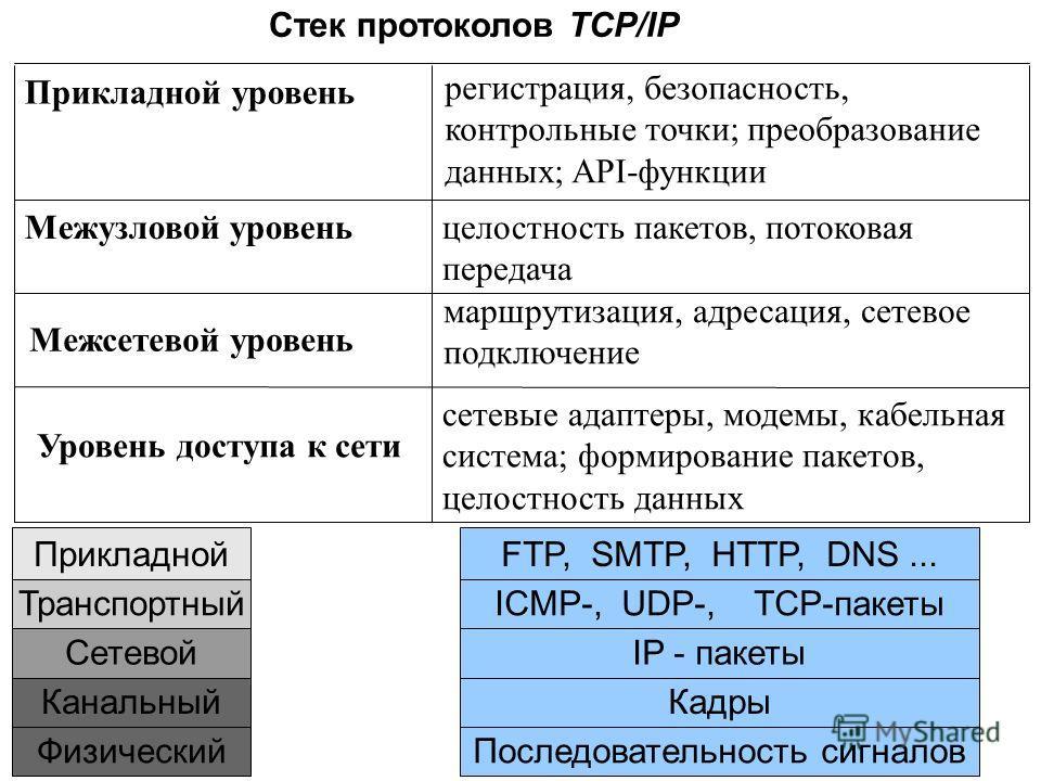 Стек протоколов TCP/IP сетевые адаптеры, модемы, кабельная система; формирование пакетов, целостность данных целостность пакетов, потоковая передача Межузловой уровень Прикладной уровень Уровень доступа к сети регистрация, безопасность, контрольные т