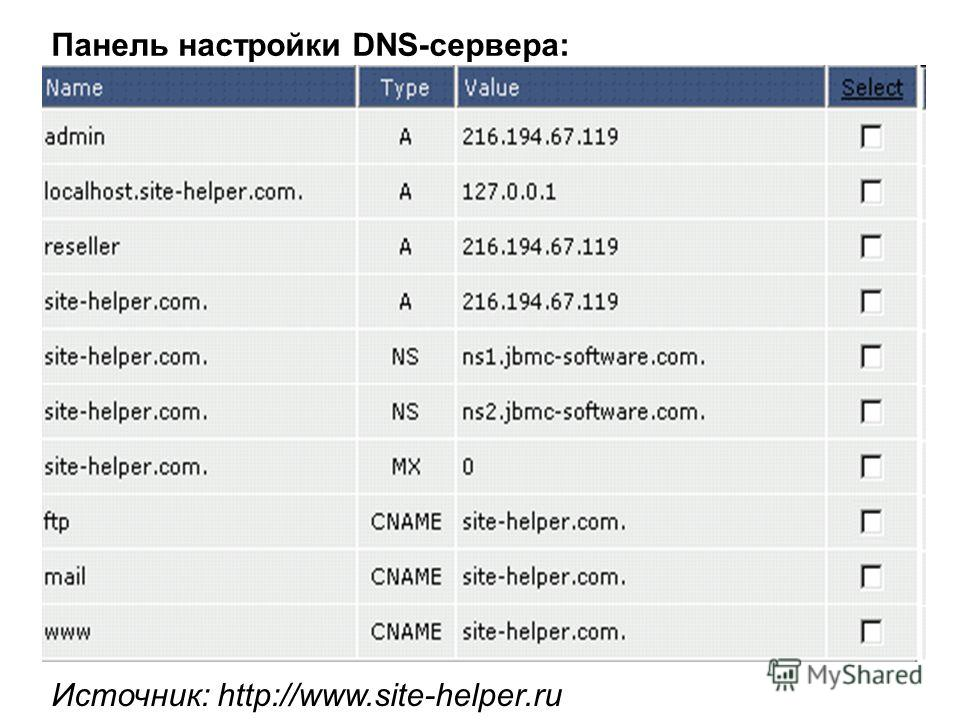 Панель настройки DNS-сервера: Источник: http://www.site-helper.ru