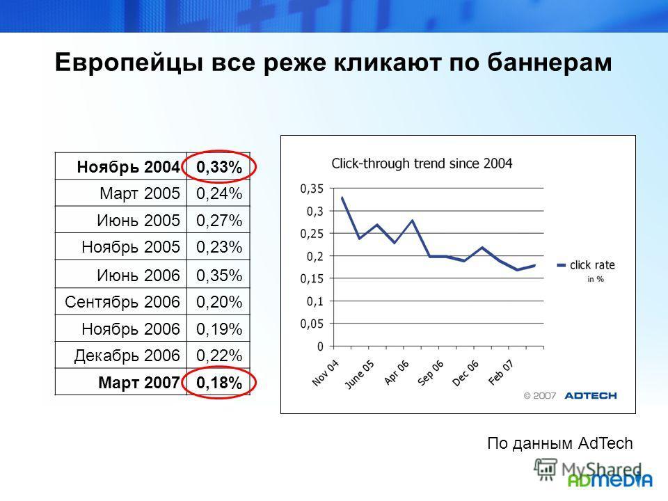 Европейцы все реже кликают по баннерам Ноябрь 20040,33% Март 20050,24% Июнь 20050,27% Ноябрь 20050,23% Июнь 20060,35% Сентябрь 20060,20% Ноябрь 20060,19% Декабрь 20060,22% Март 20070,18% По данным AdTech
