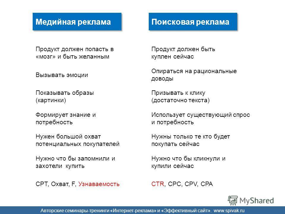 Авторские семинары-тренинги «Интернет-реклама» и «Эффективный сайт». www.spivak.ru Формирует знание и потребность Использует существующий спрос и потребность Показывать образы (картинки) Призывать к клику (достаточно текста) Вызывать эмоции Опираться