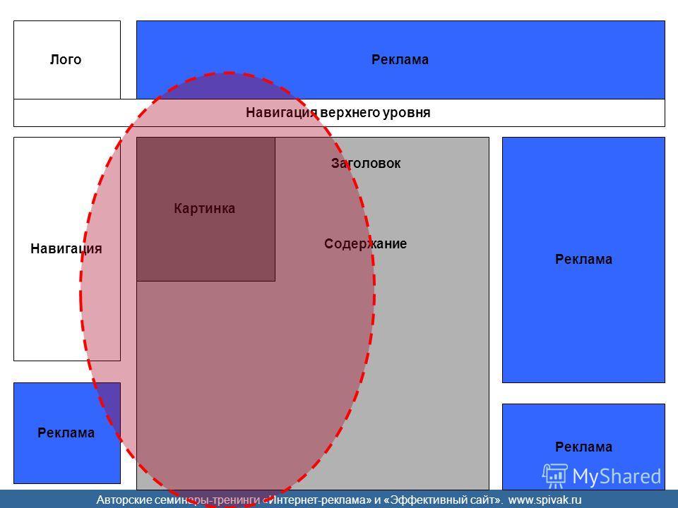 Авторские семинары-тренинги «Интернет-реклама» и «Эффективный сайт». www.spivak.ru Реклама Лого Навигация верхнего уровня Навигация Картинка Заголовок Содержание Реклама