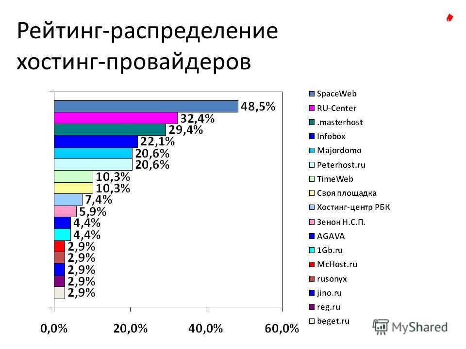 Рейтинг-распределениe хостинг-провайдеров