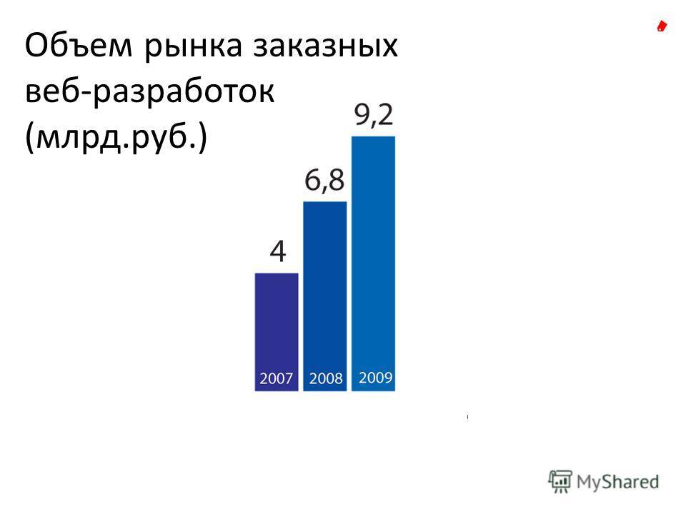 Объем рынка заказных веб-разработок (млрд.руб.)