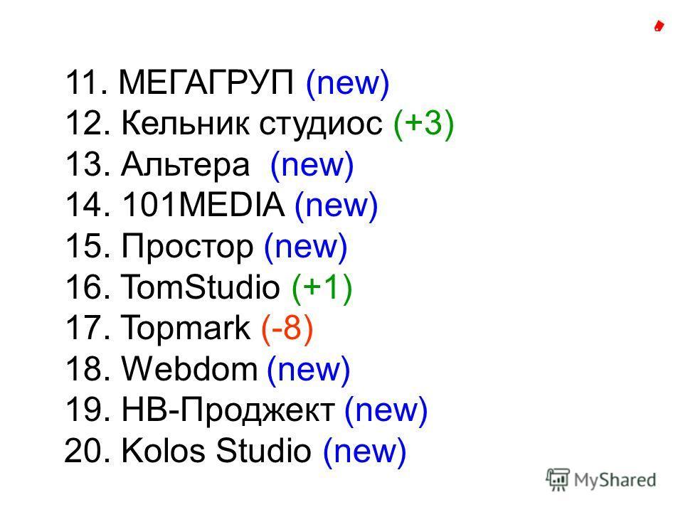11. МЕГАГРУП (new) 12. Кельник студиос (+3) 13. Альтера (new) 14. 101MEDIA (new) 15. Простор (new) 16. TomStudio (+1) 17. Topmark (-8) 18. Webdom (new) 19. НВ-Проджект (new) 20. Kolos Studio (new)