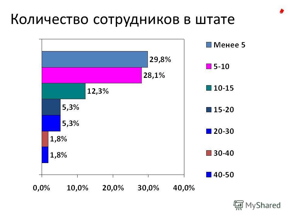 Количество сотрудников в штате