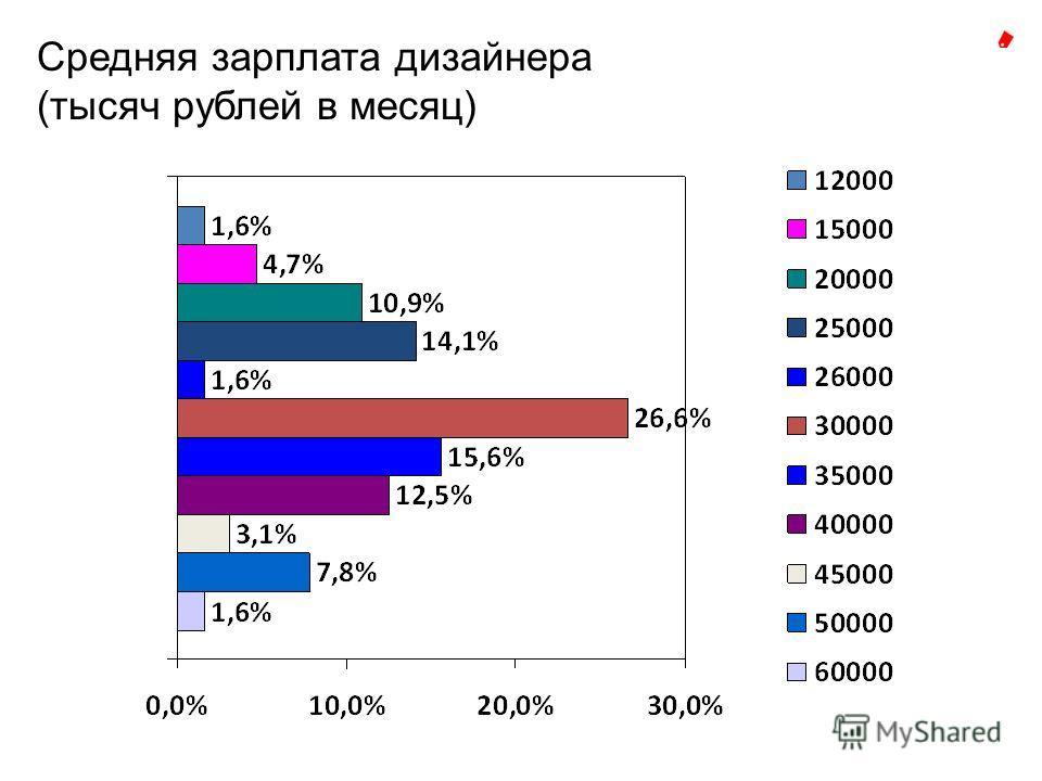 Средняя зарплата дизайнера (тысяч рублей в месяц)