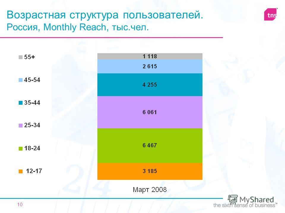 10 Возрастная структура пользователей. Россия, Monthly Reach, тыс.чел.