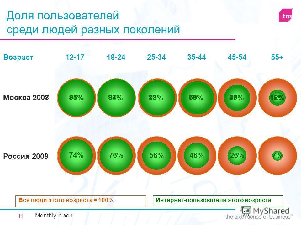 11 Москва 2008 Доля пользователей среди людей разных поколений Интернет-пользователи этого возрастаВсе люди этого возраста = 100% Россия 2008 12-17 7%26%46%56%76%74% 18-2425-3435-4445-54 55+ Москва 2007 49% Возраст 37% 12%85% 75%83%94%91%59%78%87%16%
