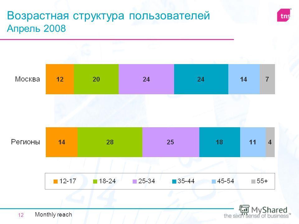 12 Возрастная структура пользователей Апрель 2008 Monthly reach