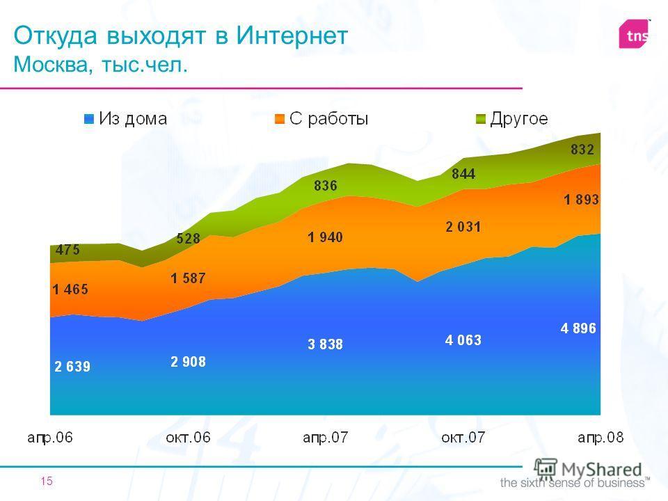 15 Откуда выходят в Интернет Москва, тыс.чел.