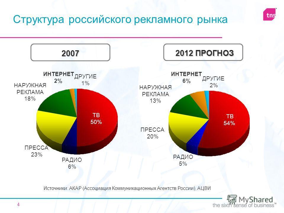 4 Структура российского рекламного рынка Источники: АКАР (Ассоциация Коммуникационных Агентств России), АЦВИ ТВ 54% РАДИО 5% ПРЕССА 20% НАРУЖНАЯ РЕКЛАМА 13% ИНТЕРНЕТ 6% ДРУГИЕ 2% ТВ 50% РАДИО 6% ПРЕССА 23% НАРУЖНАЯ РЕКЛАМА 18% ИНТЕРНЕТ 2% ДРУГИЕ 1% 2