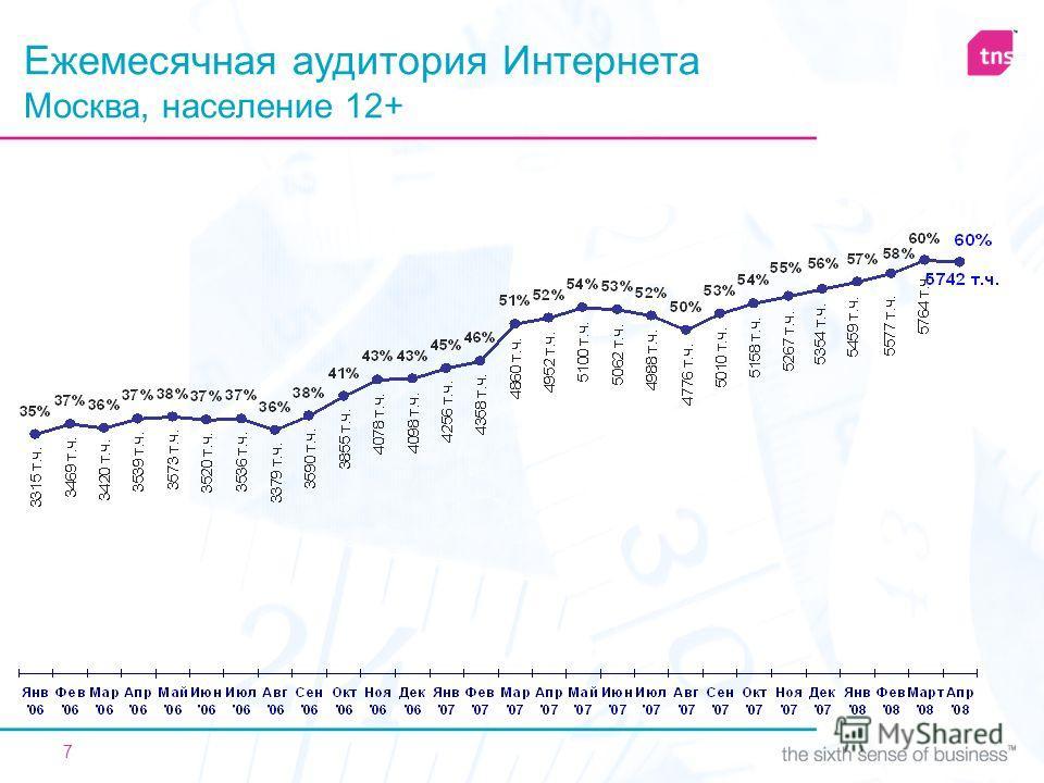 7 Ежемесячная аудитория Интернета Москва, население 12+