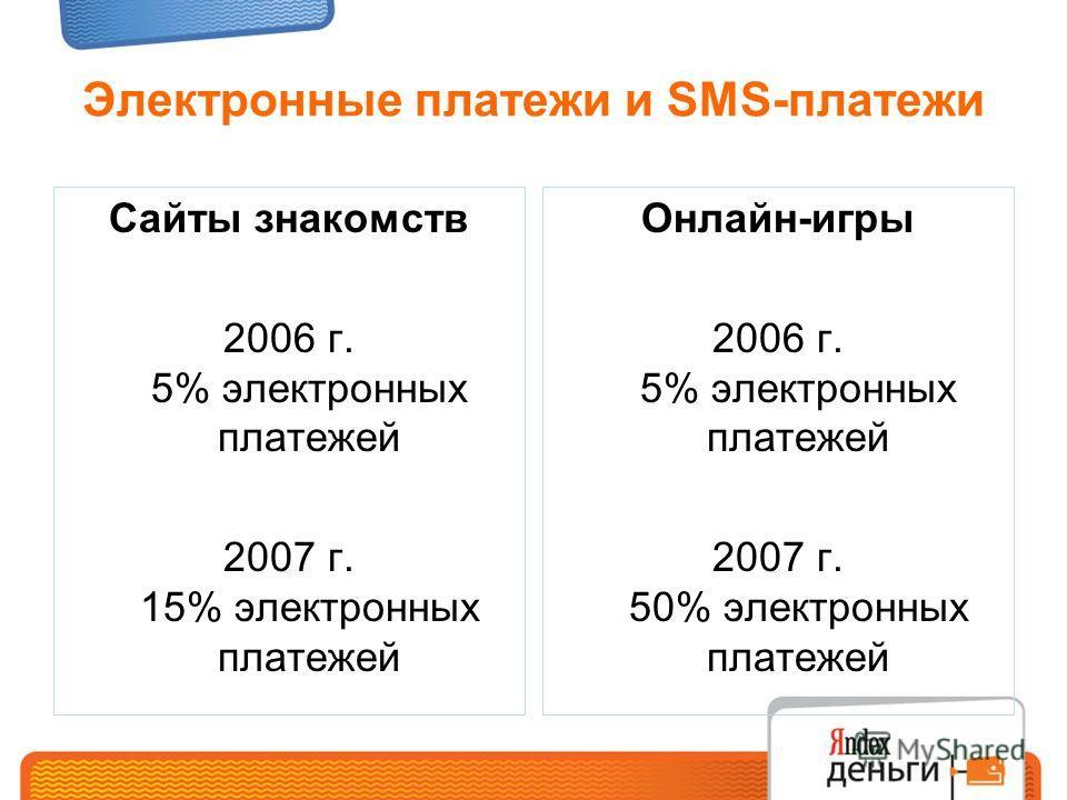 Электронные платежи и SMS-платежи Сайты знакомств 2006 г. 5% электронных платежей 2007 г. 15% электронных платежей Онлайн-игры 2006 г. 5% электронных платежей 2007 г. 50% электронных платежей
