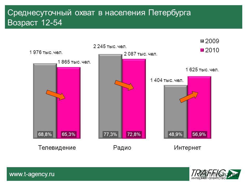 Среднесуточный охват в населения Петербурга Возраст 12-54 1 976 тыс. чел. 1 865 тыс. чел. 2 245 тыс. чел. 2 087 тыс. чел. 1 404 тыс. чел. 1 625 тыс. чел.