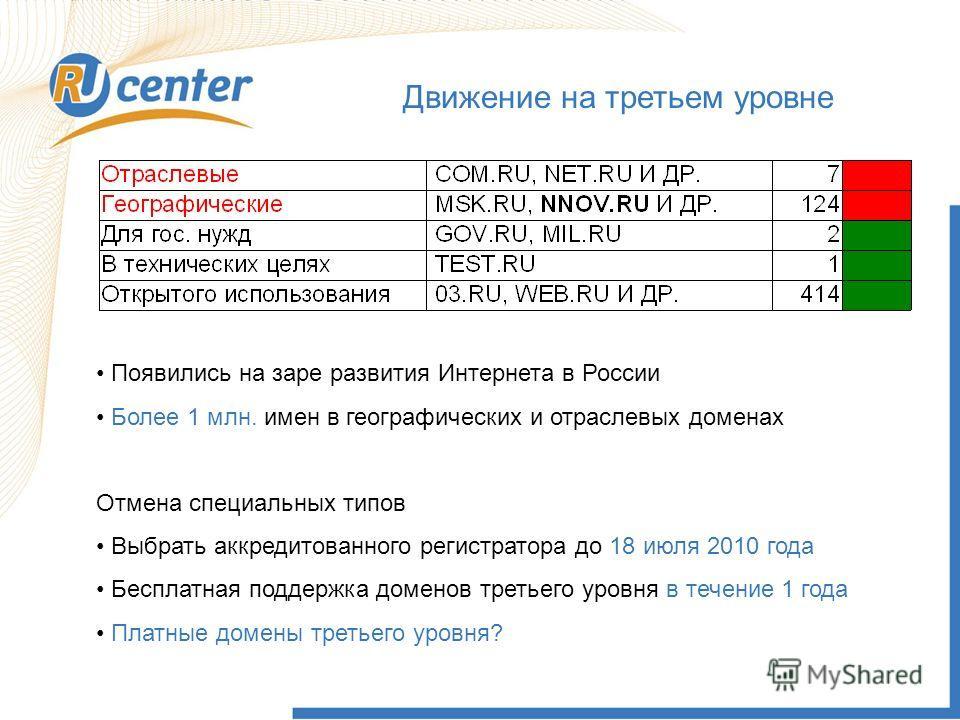 Движение на третьем уровне Появились на заре развития Интернета в России Более 1 млн. имен в географических и отраслевых доменах Отмена специальных типов Выбрать аккредитованного регистратора до 18 июля 2010 года Бесплатная поддержка доменов третьего