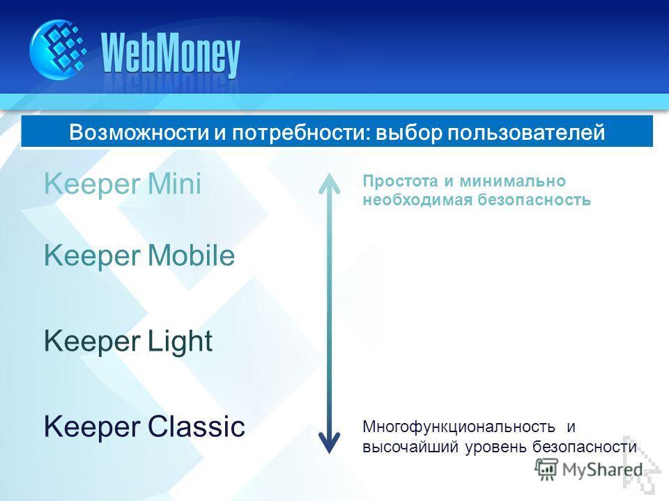 Возможности и потребности: выбор пользователей Keeper Mini Keeper Mobile Keeper Light Keeper Classic Простота и минимально необходимая безопасность Многофункциональность и высочайший уровень безопасности