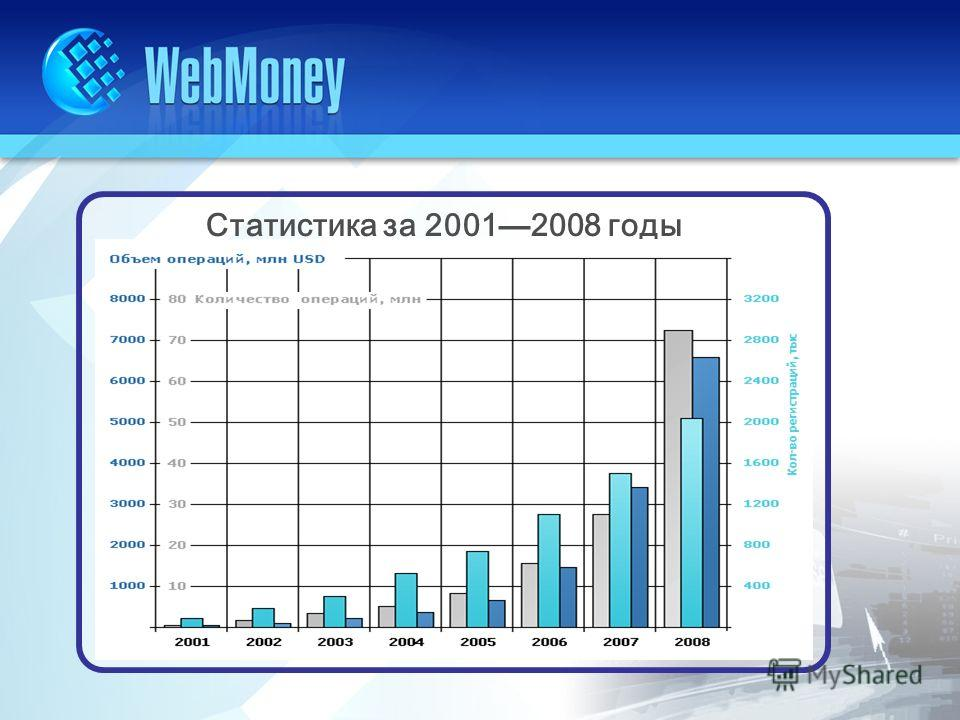 Статистика за 2001 2008 годы