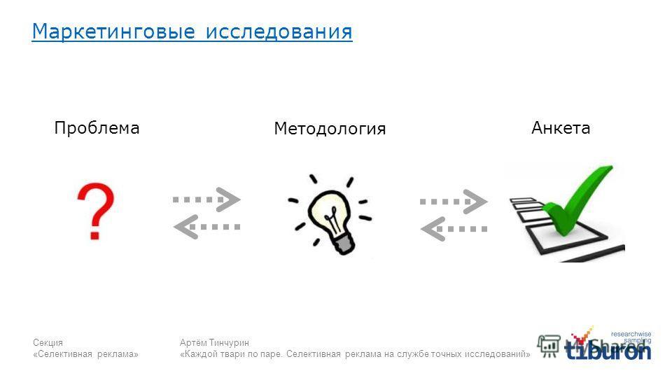 Секция «Селективная реклама» Артём Тинчурин «Каждой твари по паре. Селективная реклама на службе точных исследований» Проблема Методология Анкета Маркетинговые исследования
