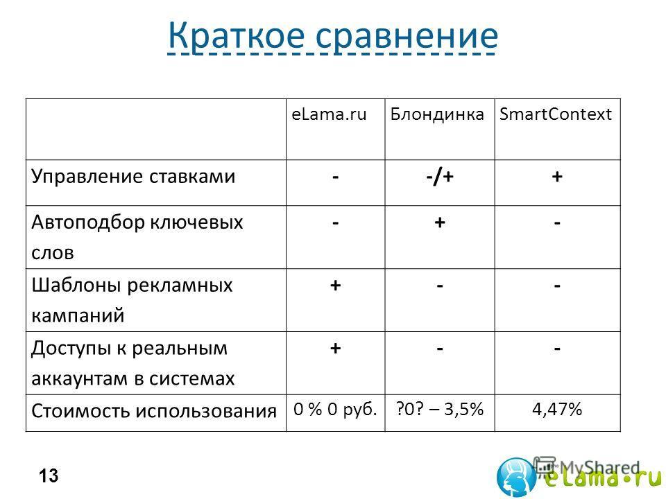 Краткое сравнение 13 eLama.ruБлондинкаSmartContext Управление ставками--/++ Автоподбор ключевых слов -+- Шаблоны рекламных кампаний +-- Доступы к реальным аккаунтам в системах +-- Стоимость использования 0 % 0 руб.?0? – 3,5%4,47%
