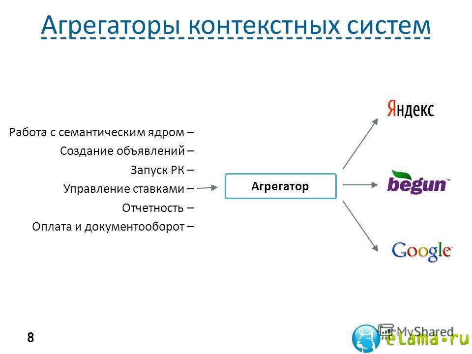 Агрегаторы контекстных систем 8 Агрегатор Работа с семантическим ядром – Создание объявлений – Запуск РК – Управление ставками – Отчетность – Оплата и документооборот –