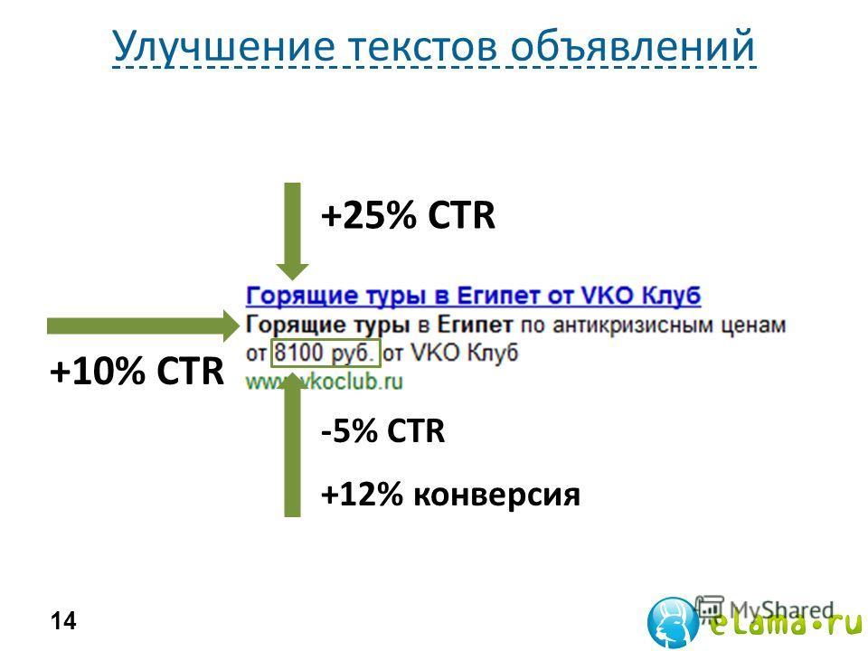 Улучшение текстов объявлений 14 +25% CTR +10% CTR -5% CTR +12% конверсия