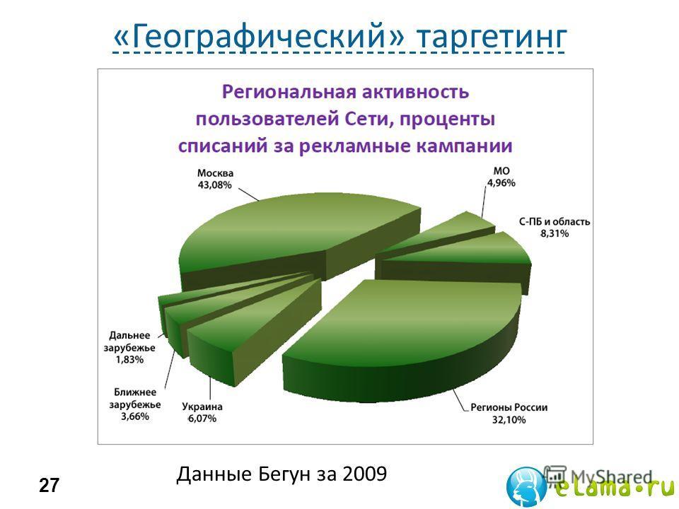 «Географический» таргетинг 27 Данные Бегун за 2009