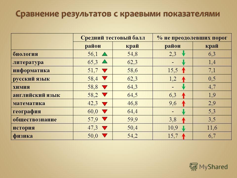 Средний тестовый балл% не преодолевших порог районкрайрайонкрай биология56,154,82,36,3 литература65,362,3-1,4 информатика51,758,615,57,1 русский язык58,462,31,20,5 химия58,864,3-4,7 английский язык58,264,56,31,9 математика42,346,89,62,9 география60,0