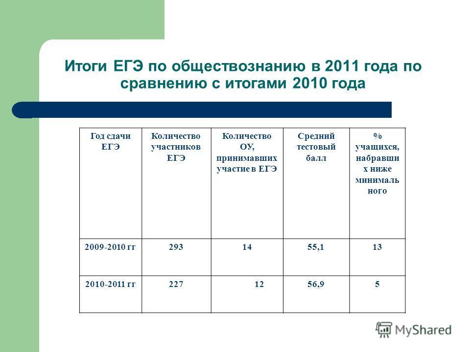 Итоги ЕГЭ по обществознанию в 2011 года по сравнению с итогами 2010 года Год сдачи ЕГЭ Количество участников ЕГЭ Количество ОУ, принимавших участие в ЕГЭ Средний тестовый балл % учащихся, набравши х ниже минималь ного 2009-2010 гг2931455,113 2010-201