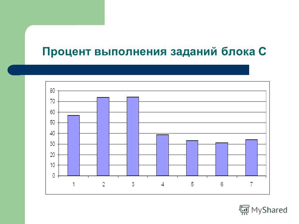 Процент выполнения заданий блока С