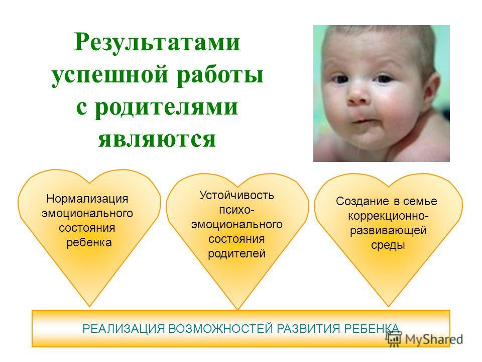 Результатами успешной работы с родителями являются Устойчивость психо- эмоционального состояния родителей Нормализация эмоционального состояния ребенка Создание в семье коррекционно- развивающей среды РЕАЛИЗАЦИЯ ВОЗМОЖНОСТЕЙ РАЗВИТИЯ РЕБЕНКА