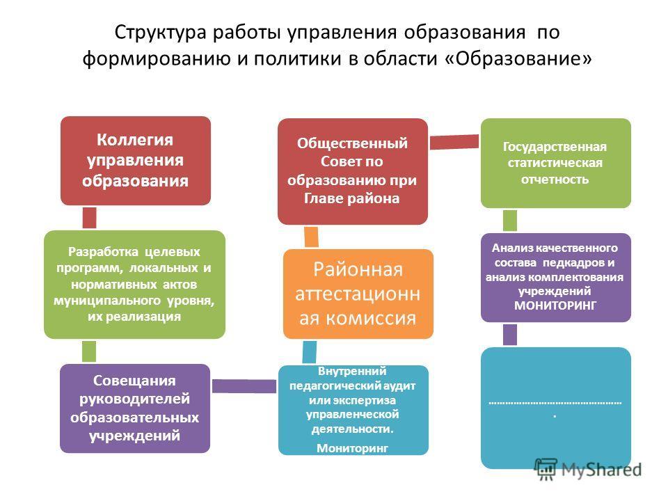 Структура работы управления образования по формированию и политики в области «Образование» Коллегия управления образования Разработка целевых программ, локальных и нормативных актов муниципального уровня, их реализация Совещания руководителей образов