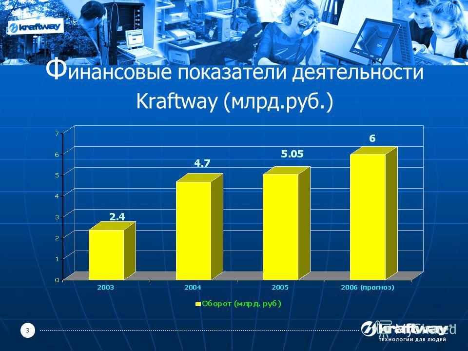 3 Ф инансовые показатели деятельности Kraftway (млрд.руб.)