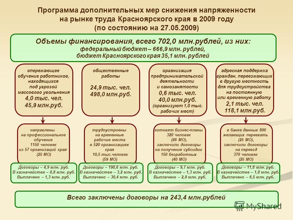 Программа дополнительных мер снижения напряженности на рынке труда Красноярского края в 2009 году (по состоянию на 27.05.2009) опережающее обучение работников, находящихся под угрозой массового увольнения 4,0 тыс. чел. 45,9 млн.руб. организация предп