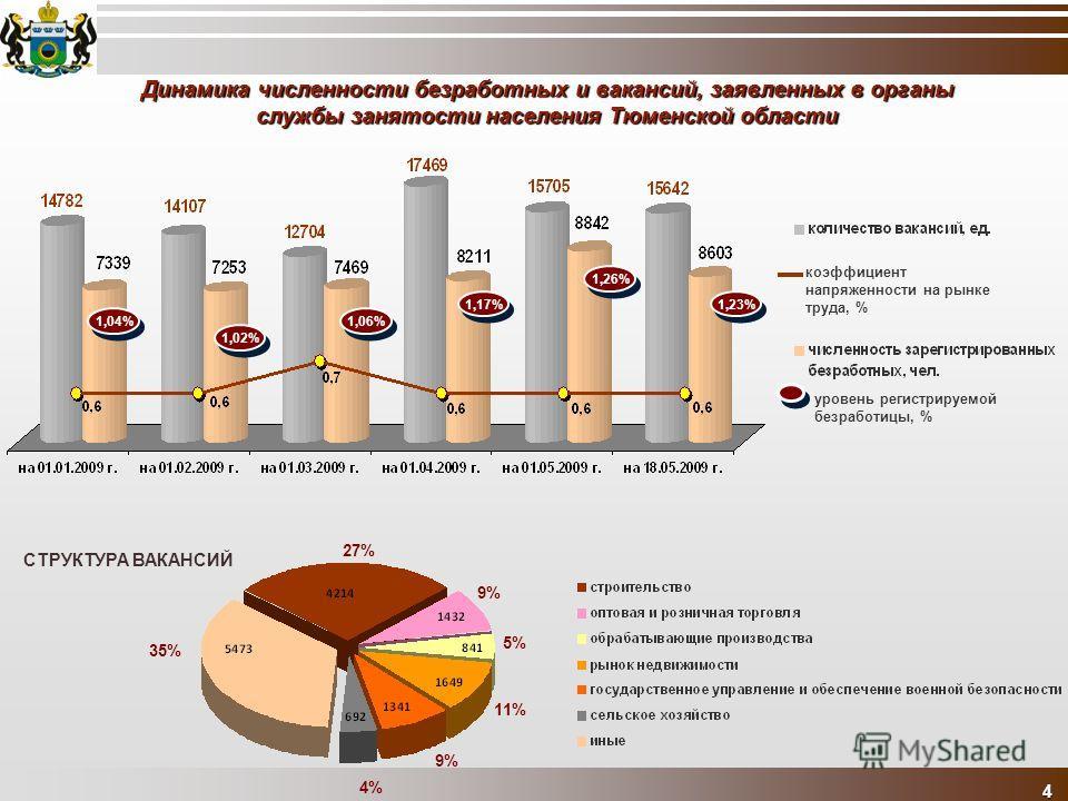 Динамика численности безработных и вакансий, заявленных в органы службы занятости населения Тюменской области 4 коэффициент напряженности на рынке труда, % 1,04% 1,02% 1,17% 1,06% 1,26% 1,23% уровень регистрируемой безработицы, % 35% 27% 9% 5% 11% 9%