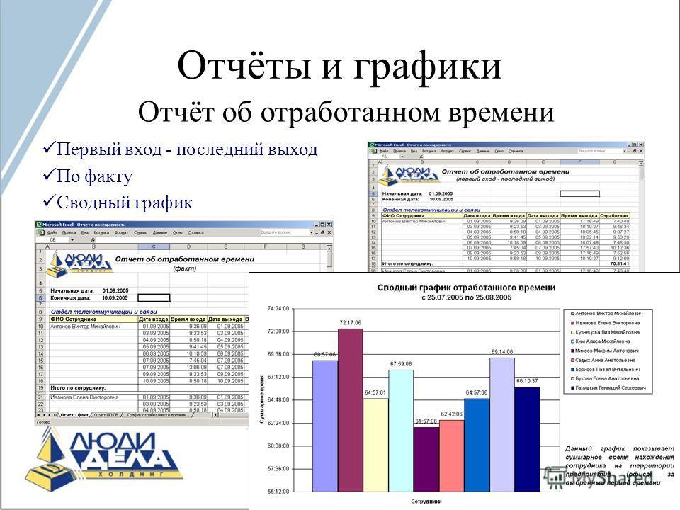 Отчёты и графики Отчёт об отработанном времени По факту Сводный график Первый вход - последний выход
