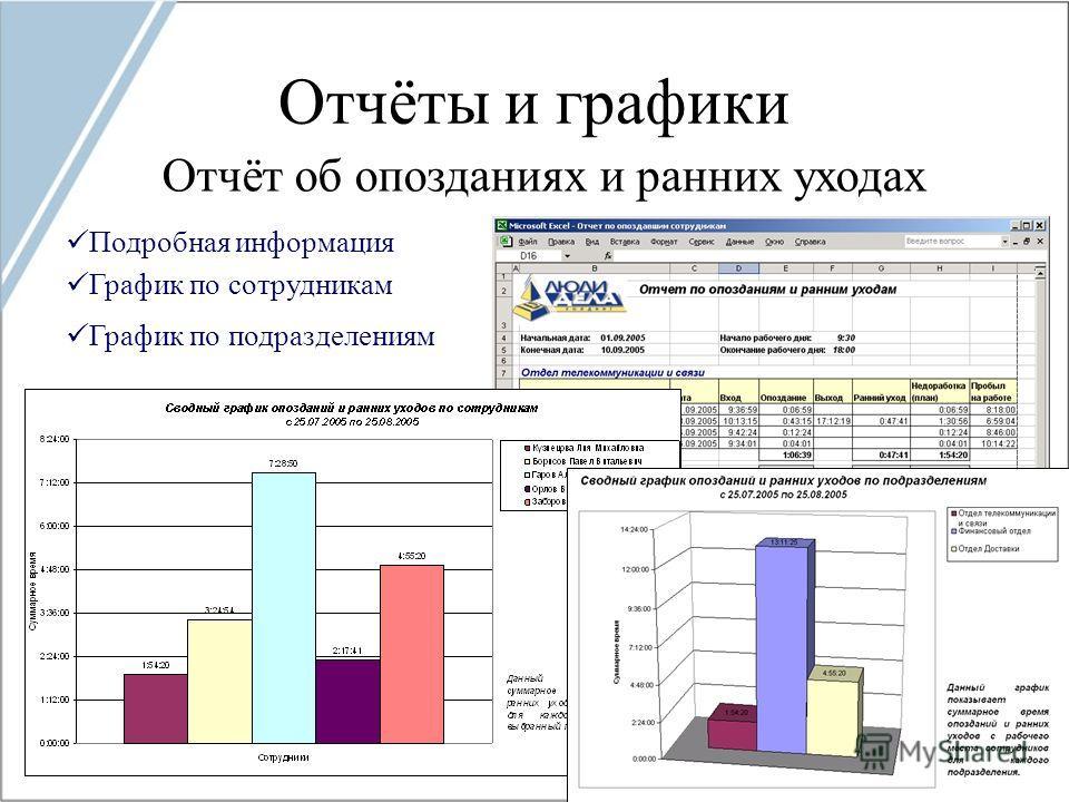 Отчёты и графики Отчёт об опозданиях и ранних уходах График по сотрудникам График по подразделениям Подробная информация