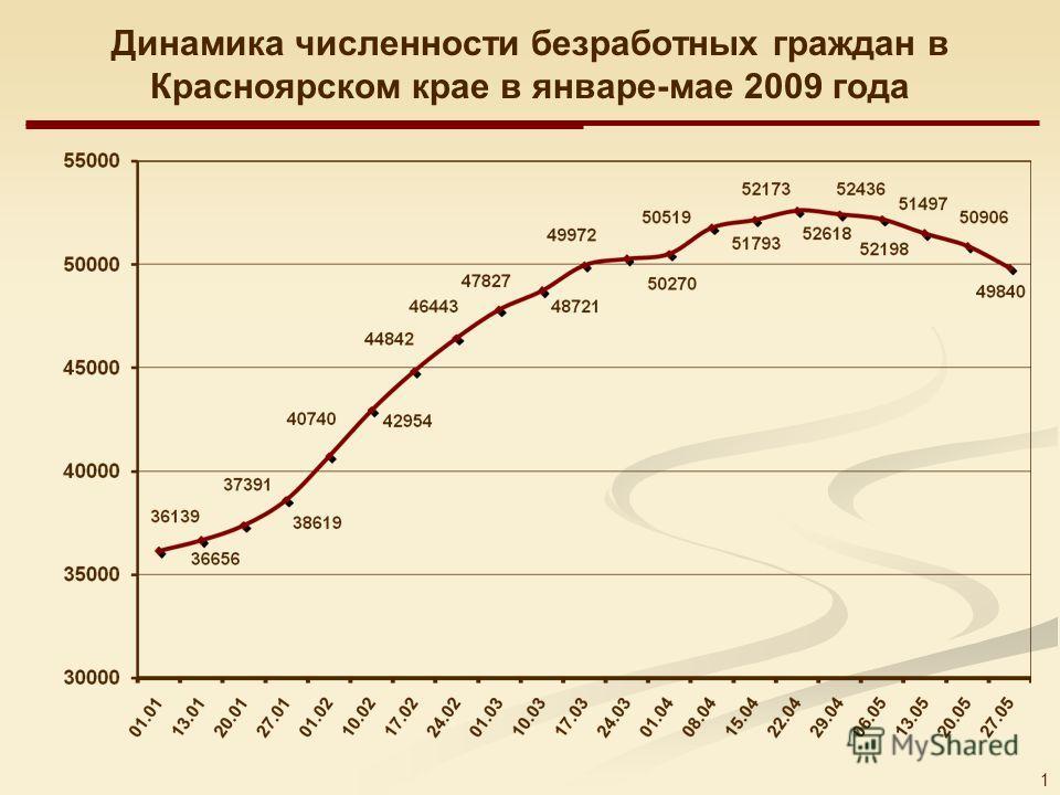 1 Динамика численности безработных граждан в Красноярском крае в январе-мае 2009 года