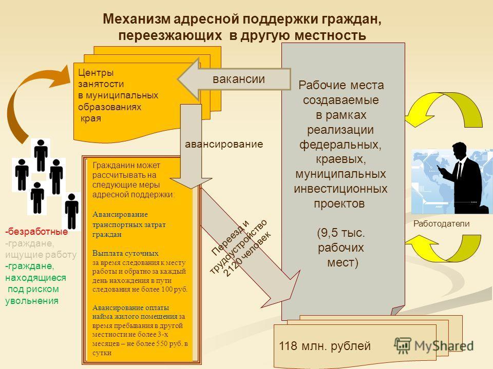 Центры занятости в муниципальных образованиях края Рабочие места создаваемые в рамках реализации федеральных, краевых, муниципальных инвестиционных проектов (9,5 тыс. рабочих мест) Переезд и трудоустройство 2120 человек -безработные -граждане, ищущие