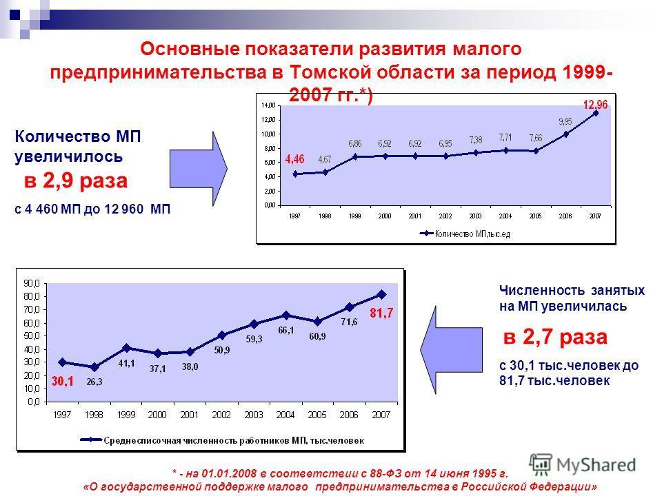 Основные показатели развития малого предпринимательства в Томской области за период 1999- 2007 гг.*) Количество МП увеличилось в 2,9 раза с 4 460 МП до 12 960 МП Численность занятых на МП увеличилась в 2,7 раза с 30,1 тыс.человек до 81,7 тыс.человек